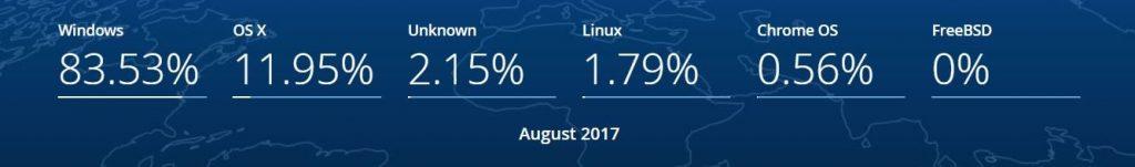 winowds-Mac-OS-Chrome-OS-Linux