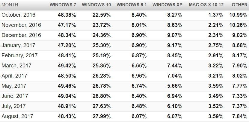 winowds-Mac-OS-Linux
