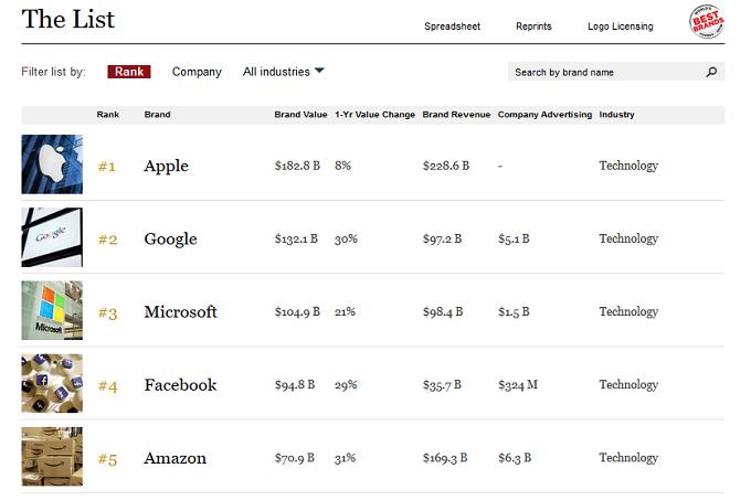 Forbes-Apple-Google-Amazon