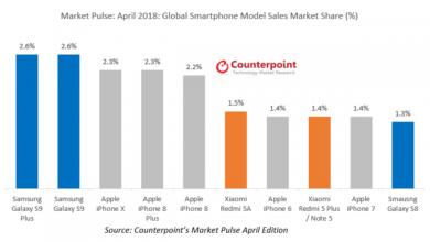 Galaxy-S9-tops-global-smartphone-sales