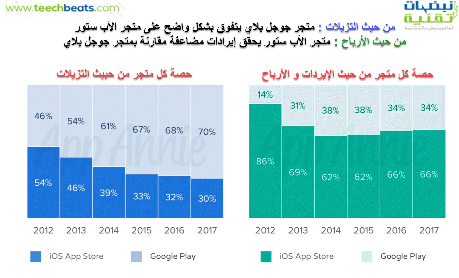 app-store-google-play-comparaison