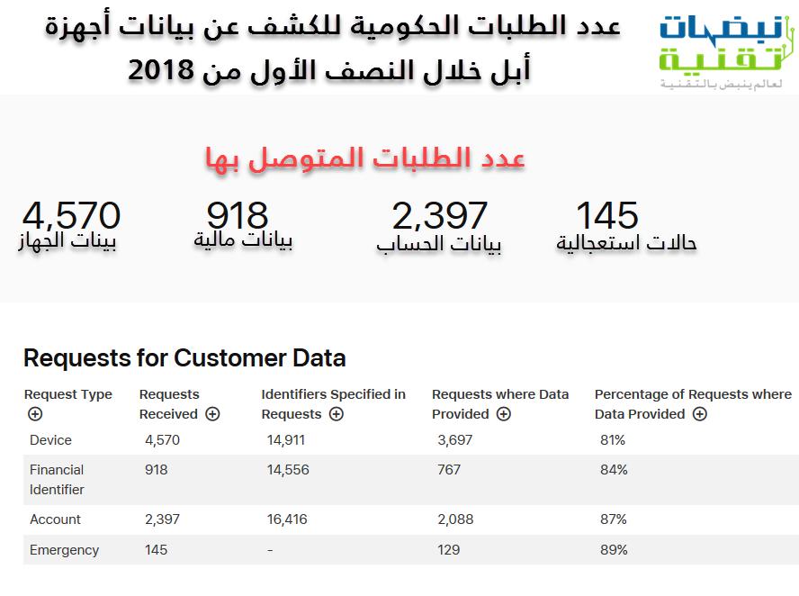 تقرير الشفافية لشركة أبل
