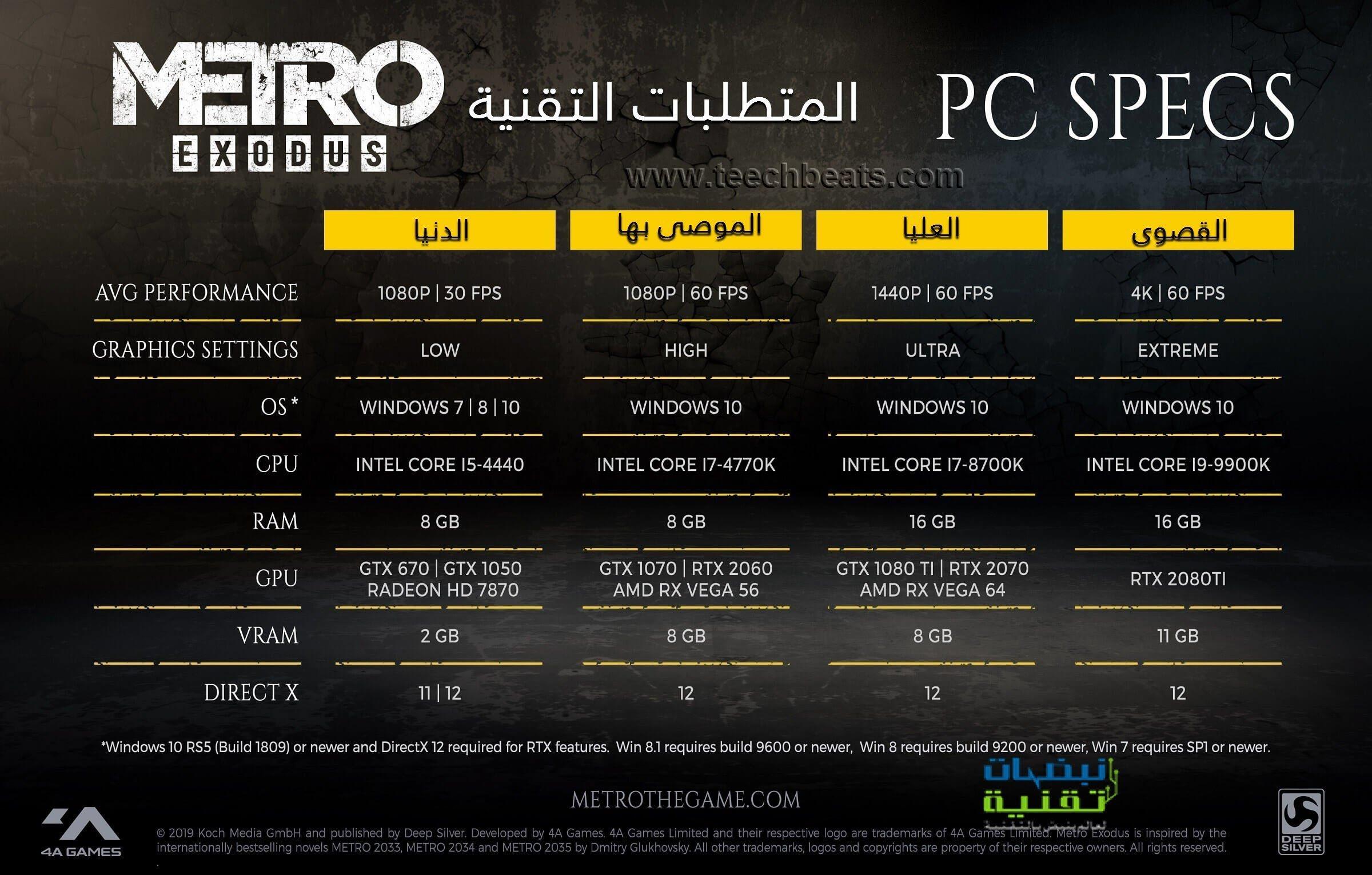 المتطلبات التقنية لتشغيل لعبة Metro Exodus على الكمبيوتر