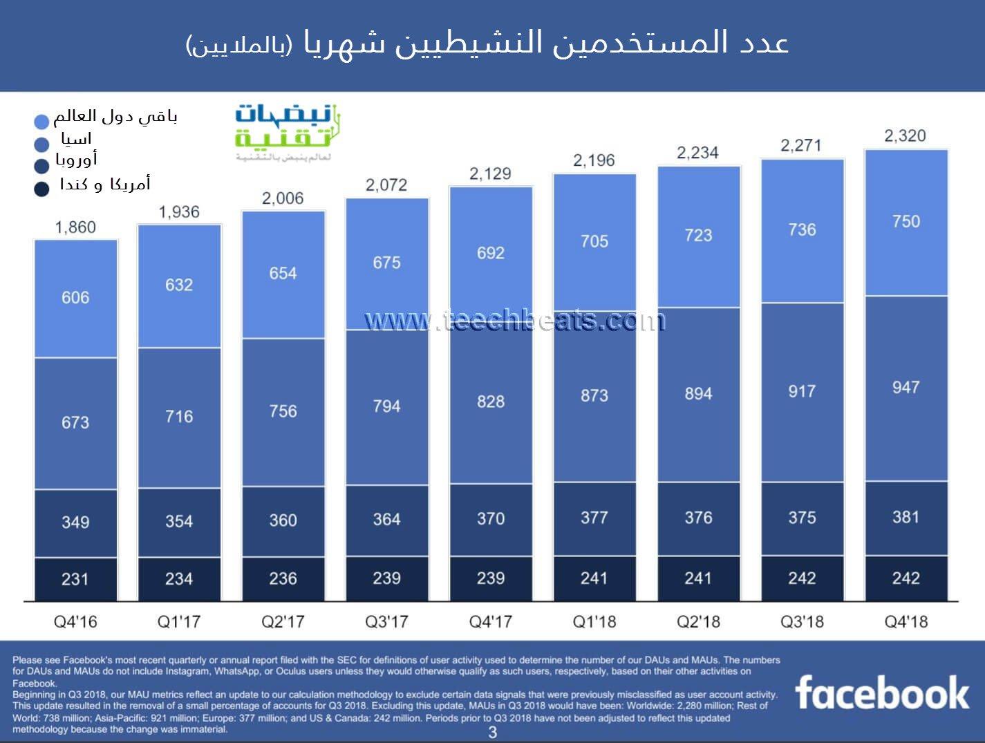 عدد المستخدمين شهريا لفيسبوك