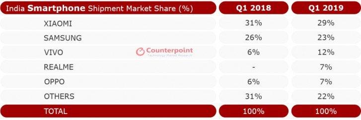 مبيعات الهواتف الذكية في الهند