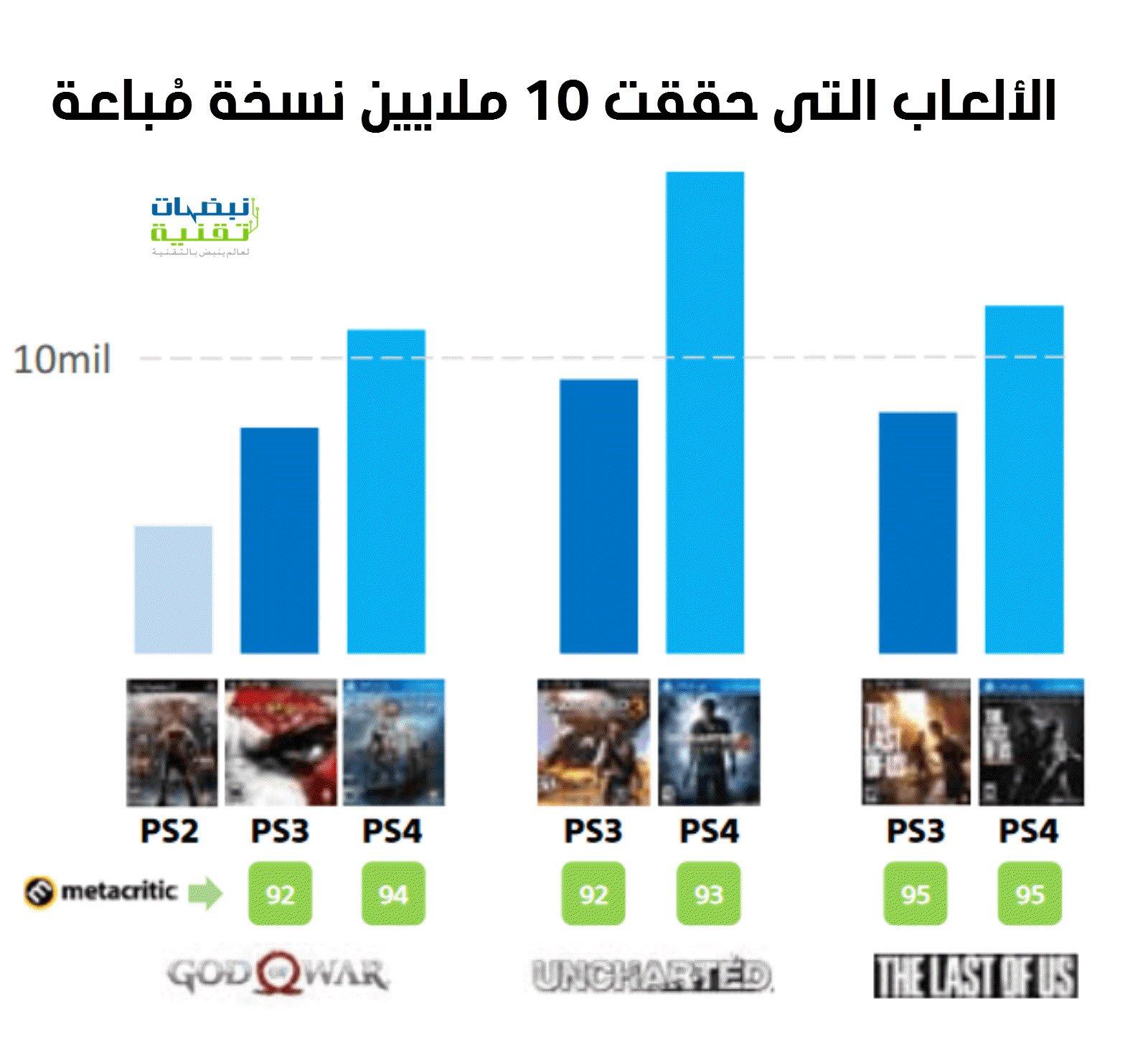 الألعاب التي حققت 10 ملايين مبيعة على البلايستيشن