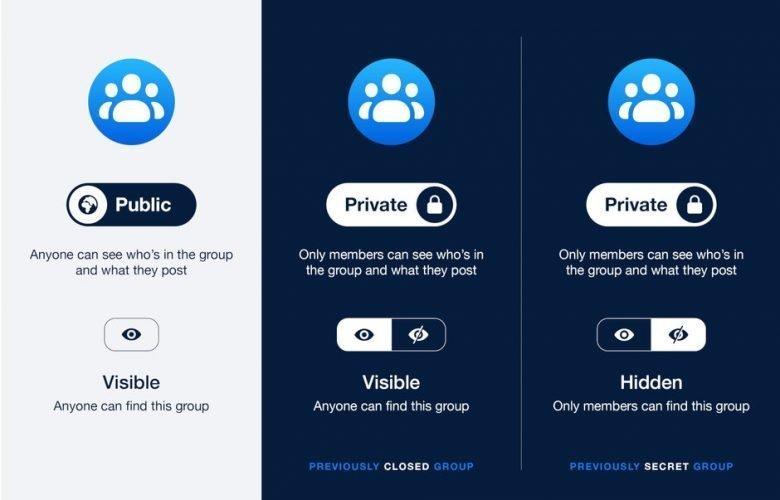 إعدادت الخصوصية في مجموعات الفيسبوك