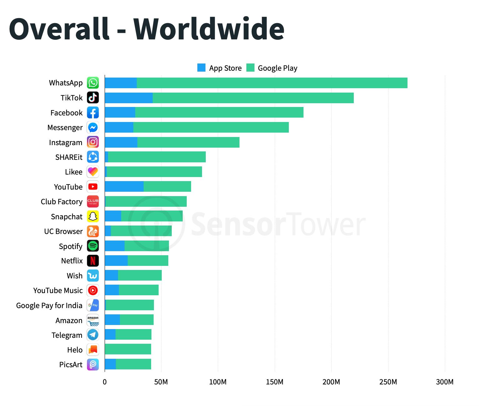 التطبيقات الأكثر تنزيلا خلال 2019