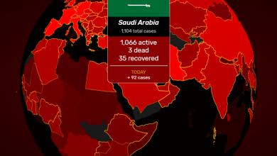 صورة اخر احصائيات كورونا على مستوى العالم لـحـظـة بـلـحـظـة