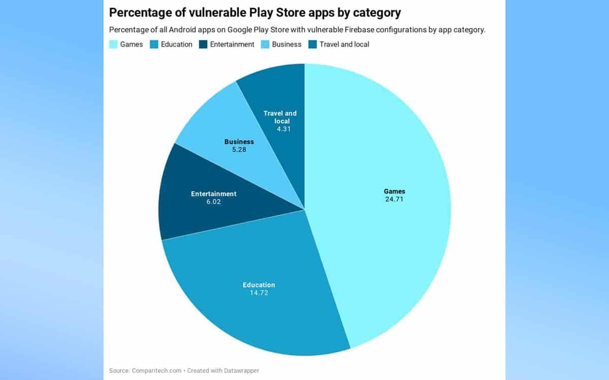 24000 تطبيق اندرويد يشكل خطرا على بياناتك